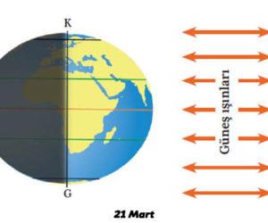 21 Mart Özellikleri | 21 Mart Nedir? Coğrafya