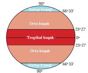 Matematik iklim kuşakları haritası