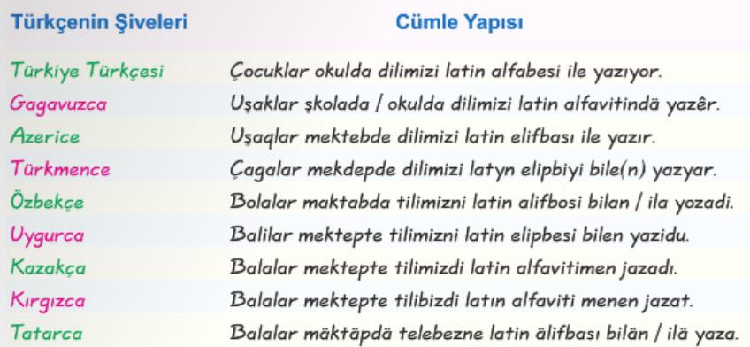 Türkçenin Şiveleri